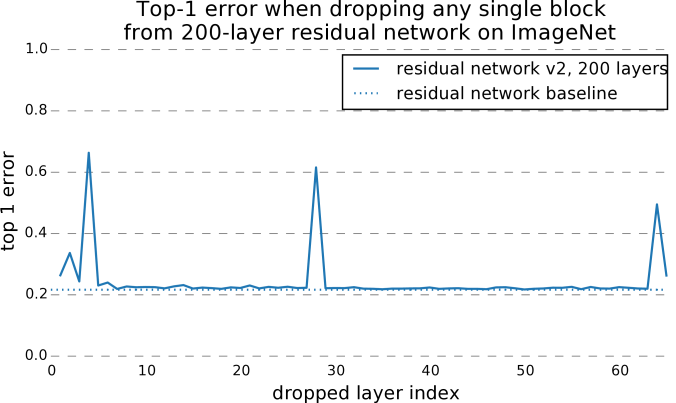 Deleting individual layers from VGG and a residual network on CIFAR-10. VGG performance drops to random chance when any one of its layers is deleted, but deleting individual modules from residual networks has a minimal impact on performance. Removing downsampling modules has a slightly higher impact.