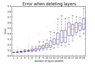 (a) Error increases smoothly when randomly deleting several modules from a residual network. (b) Error also increases smoothly when re-ordering a residual network by shuffling building blocks. The degree of reordering is measured by the Kendall Tau correlation coefficient. These results are similar to what one would expect from ensembles.