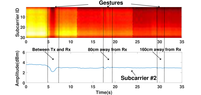 A case study showing the robustness of EmoSense to the noises