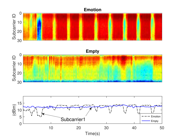 Key observations inspiring the design of EmoSense in preliminary experiments.