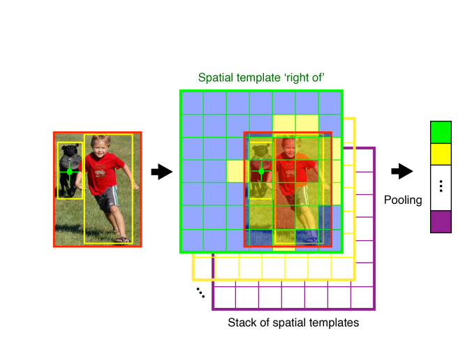We propose a pooling regions interpretation of deictic spatial relations, and show its importance for image retrieval and annotation tasks. We start from a spatial fragment representing a pair of detections: 'boy' and 'dog', and compute spatial representation by projecting the weighted pooling template at the center of the 'dog' detection and pooling the 'boy' localization accordingly.