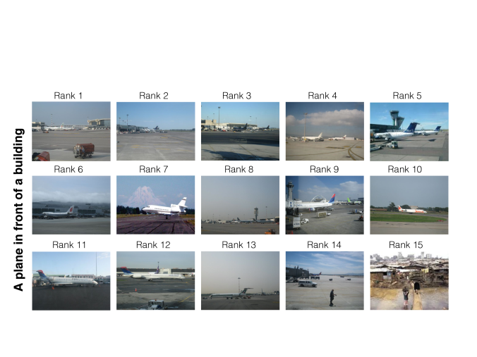Top ranked retrieved images from the query 'An airplane in front of a building' (SUN09 image dataset and our set of human queries). We see a high recall achieved by our method and two clear mistakes - Rank 7 and Rank 15.