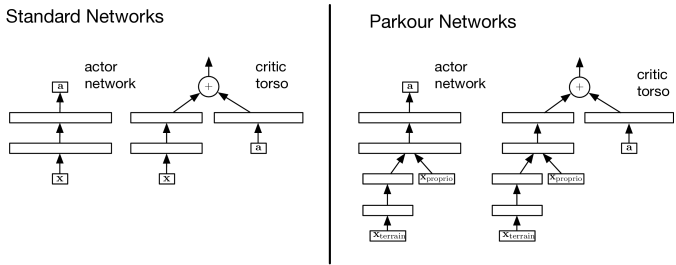 Architectural variants used for each domain. The left-most set illustrates the actor network and critic torso used for the standard control and manipulation domains. The full critic architecture is completed by feeding the output of the critic torso into a relevant distribution, e.g.the categorical distribution, as defined in Section
