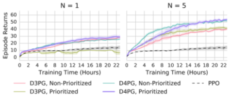 Experimental results for the two-dimensional (walker) parkour domain when compared first versus wall-clock time (top) and versus actor steps (bottom).