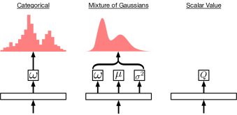 Output layers corresponding to different distribution parameterizations. From left to right these include the Categorical, Mixture of Gaussians, and finally the standard scalar value function.