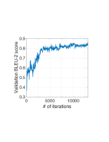 Left: learning curve for TextGAN. Right: validation BLEU-2 score.