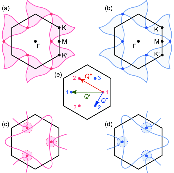 (a), (b) Two Fermi surfaces at the Van Hove energy from different valleys shown in red and blue, reproduced from Koshino's band structure calculation for twisted bilayer graphene with