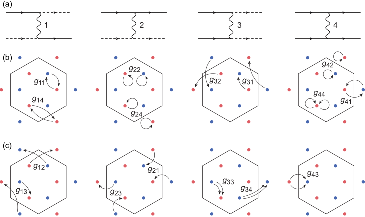 (a) Diagrammatic representation of scattering processes. The four diagrams describe the change of either saddle point or valley index, where solid and dashed lines correspond to electron propagators with different indices. (b) Nine momentum-conserving scattering processes out of sixteen distinct scattering processes