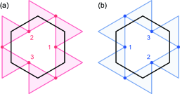 Simplified Fermi surface to show Fermi surface nesting with different wave vectors. (a) and (b) are Fermi surfaces for different valley degrees of freedom. Labels
