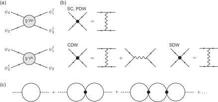 Diagrammatic representation of interactions and summation for the susceptibility. (a) Diagrams for interactions in the particle-particle channel
