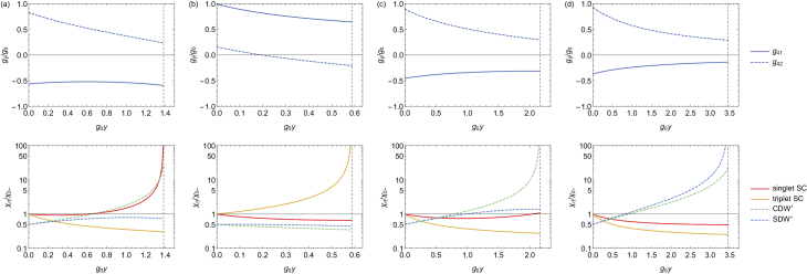 RG scale dependence of coupling constants (