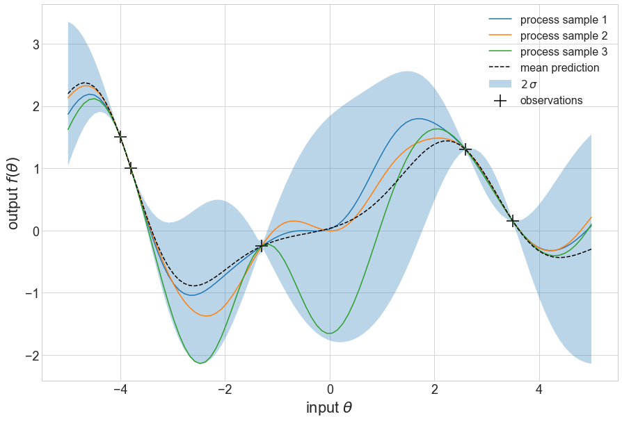 Update process of a Bayesian Optimization procedure. In both plots the blue area indicate a