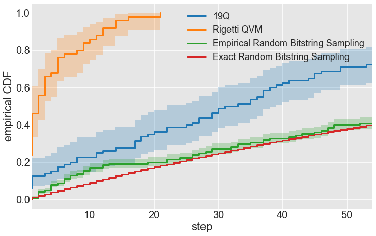 The performance of our implementation of the clustering algorithm on the 19Q chip (blue) and a noiseless simulation through the Forest