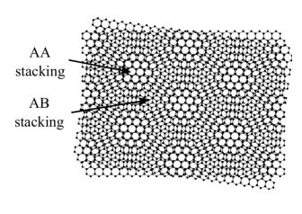 A Moire pattern for a small commensurate angle twist in bilayer graphene (Acknowledgement: this figure is taken from reference