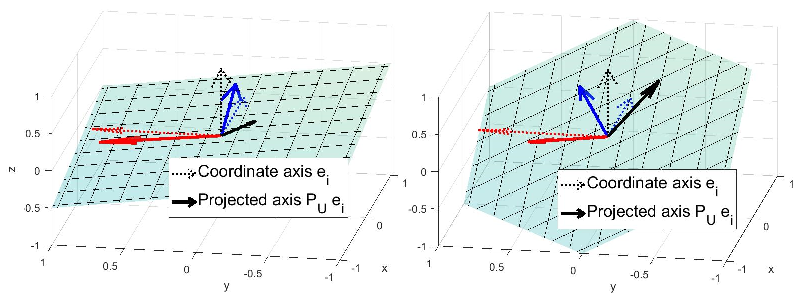 A visualization of near-maximal coherence (left) and minimal coherence (right) for subspace