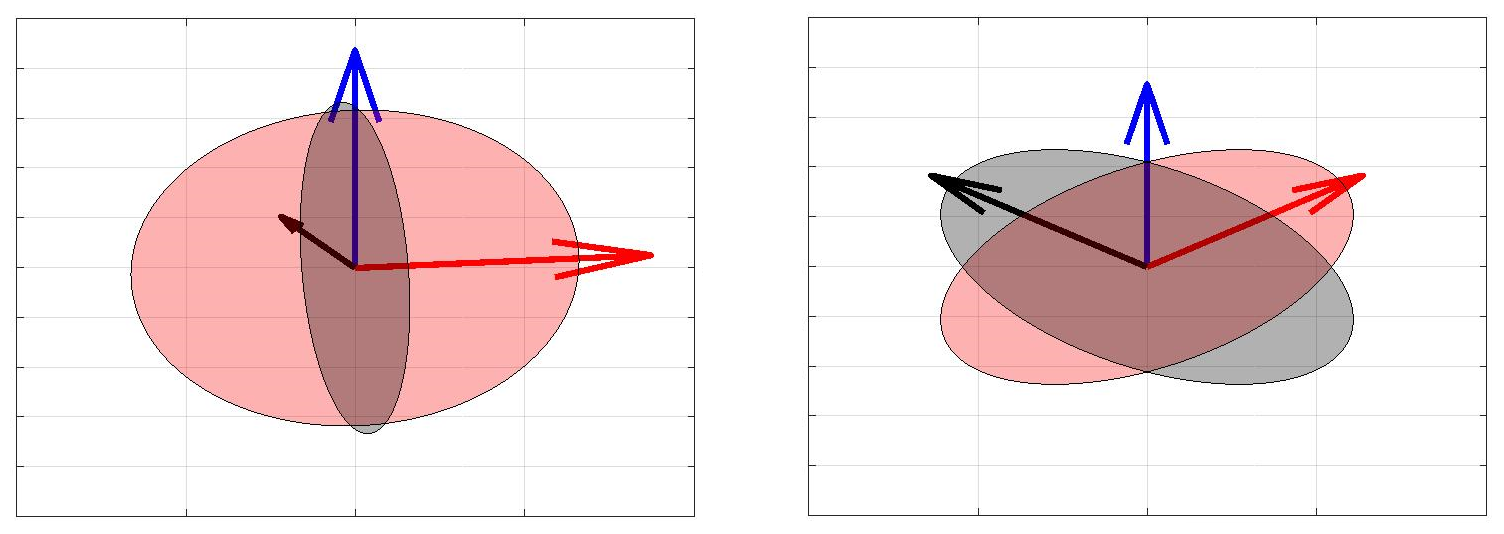 Covariance matrices for the projected basis vectors from the two examples in Figure
