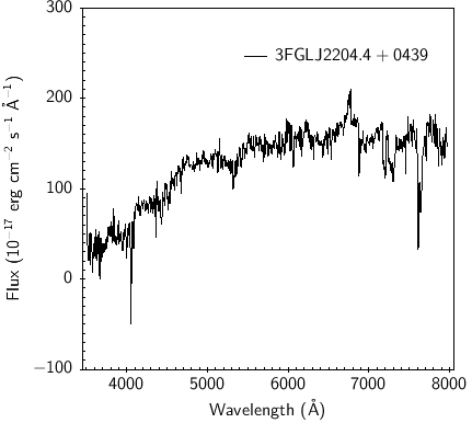 Optical spectrum of 4C +04.77. The spectrum appears dominated by the host galaxy stellar population, with just a faint H