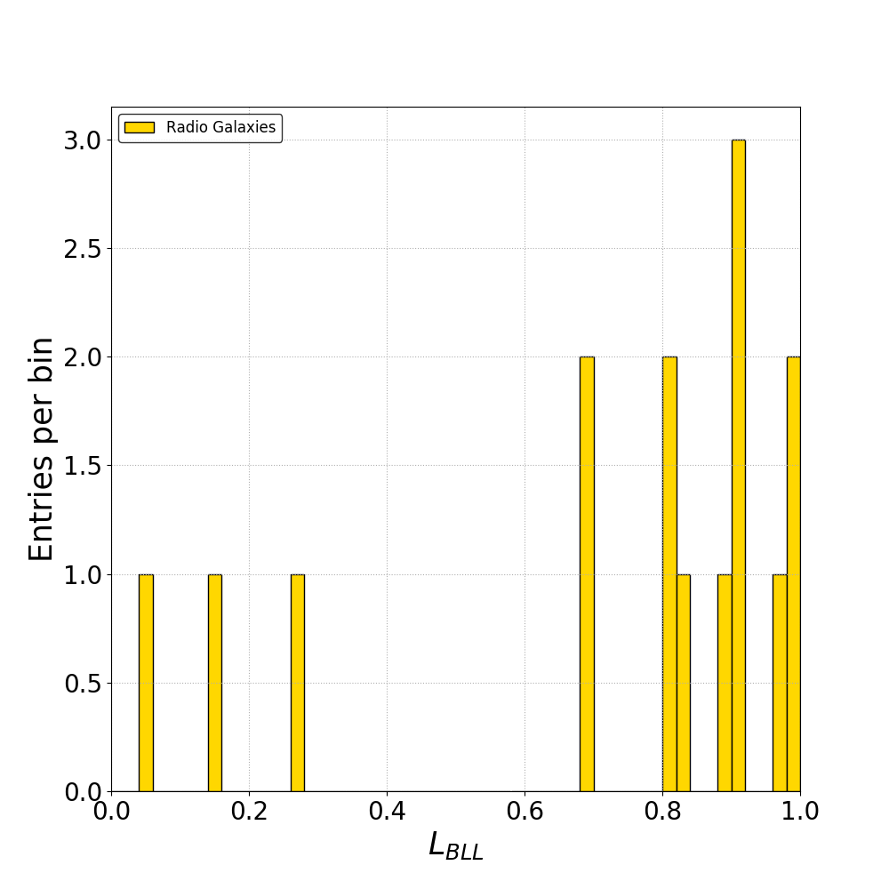 (left plot): Distribution of the likelihood to be a BL Lac candidate or FSRQ candidate
