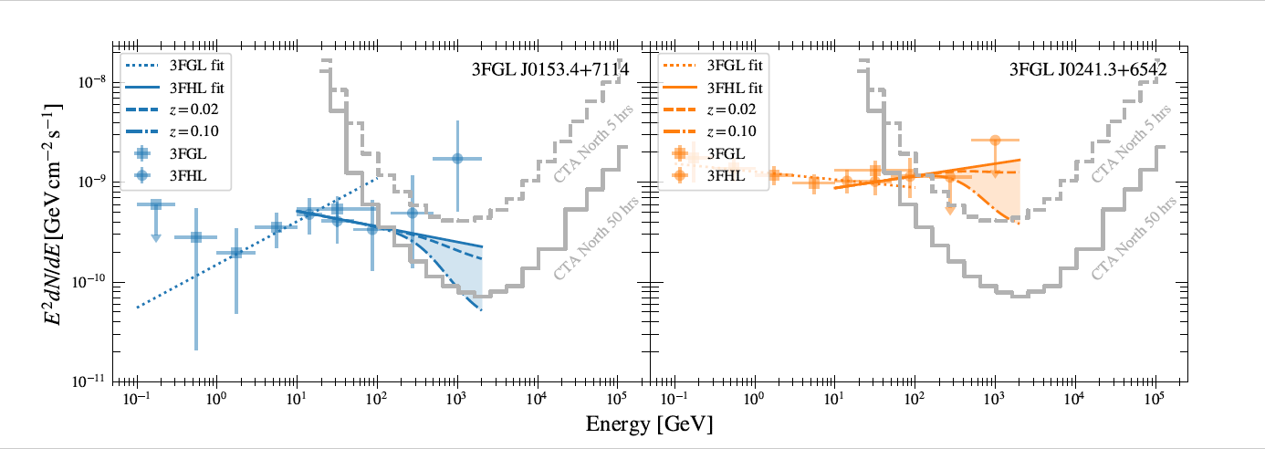 Detectability of TXS 0149+710 and TXS 0237+655 in the energy range 100 GeV
