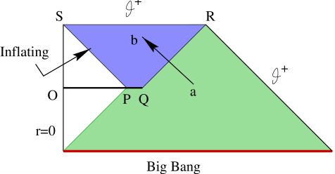A Penrose diagram for local inflation in which ingoing null geodesics that enter the inflating region emanate from antitrapped regions.