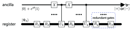 Circuit for the evaluation of coefficients of the variational pure-state simulator (from Ref.