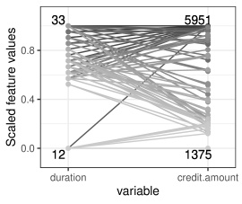 Visualization of counterfactuals for the first data point