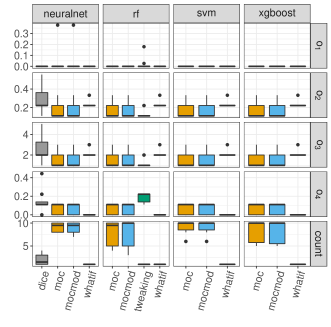 Boxplots of the objective values and number of nondominated counterfactuals (