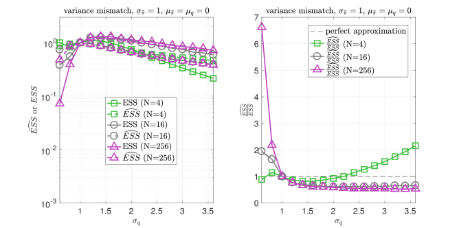 Left plot shows the ESS and the