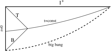 This conformal diagram can be interpreted in three ways. It represents pure Q-space, with a spacelike singularity reflecting a Planck scale cutoff of the classical metric (see Fig.2). It also corresponds to a big bang universe initially dominated by matter or radiation, which asymptotes to Q-space or deSitter space at late times.—The causal diamond of the observer at