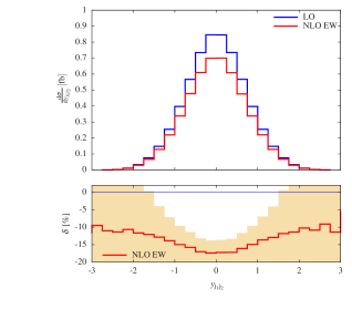 Differential distributions from Reference