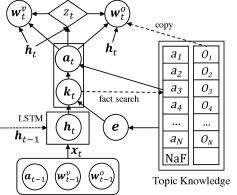 The NKLM model. The input consisting of a word (either