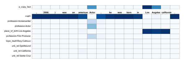 This is a heatmap of an example sentence generated by the NKLM having a warmup