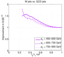 Improvement compared to an invariant mass cut alone for