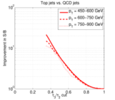 Improvement compared to an invariant mass cut alone for top jets in (a) signal over background (