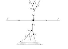 Left: Decay sequences in (a)