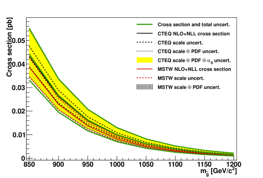 NLO+NLL gluino pair production cross section with squarks decoupled as a function of mass. The different styled black (red) lines correspond to the cross section and scale uncertainties predicted using the