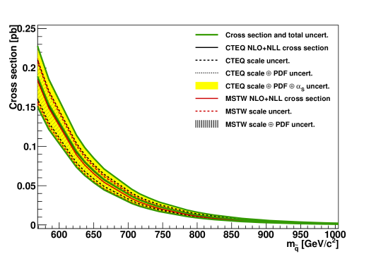 NLO+NLL squark-antisquark production cross section with gluinos decoupled as a function of mass. The different styled black (red) lines correspond to the cross section and scale uncertainties predicted using the
