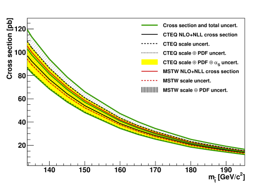 NLO+NLL stop-antistop production cross section as a function of mass. The different styled black (red) lines correspond to the cross section and scale uncertainties predicted using the