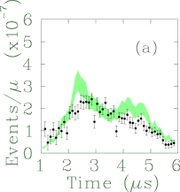 Time-of-flight spectra for (a) 16 and (b) 37