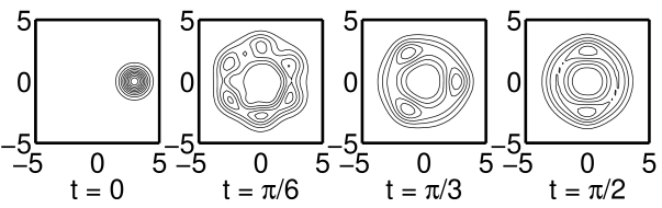 Same as in figure 1 but for the dissipative model with