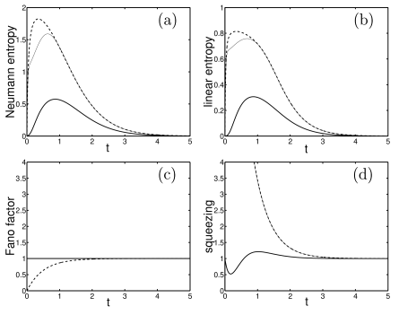 Evolution of the mixedness and noise for the system without a pump: (a) the von Neumann entropy