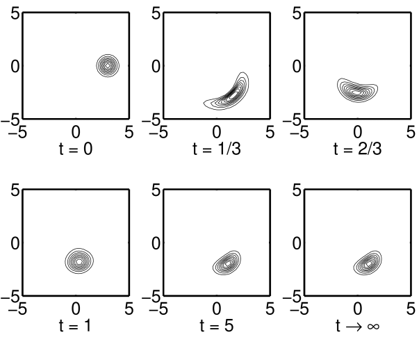 Time snapshots of Wigner function for the initial coherent state