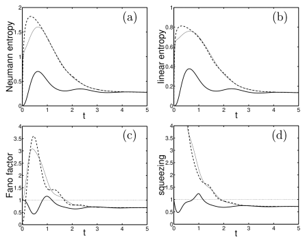 Evolution of the mixedness and noise parameters same as in figure 4 but for the pumped system with