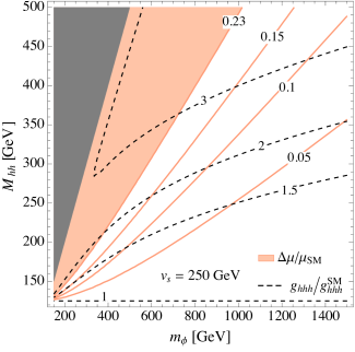 Exclusion at 95% C.L.from current Higgs couplings measurements at the LHC8 (coloured region), and deviation in the Higgs signal strengths (coloured lines). In both plots the ratio of the trilinear Higgs coupling to its SM value is drawn for