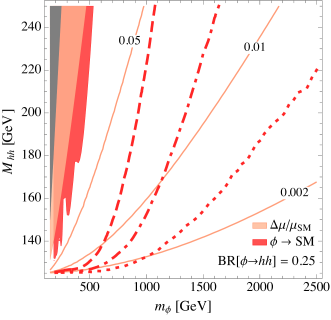 Left: Comparison between the combined direct LHC exclusion and reaches (red) and the deviations in Higgs couplings (pink), with BR