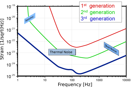 Originally proposed target sensitivity of the Einstein Telescope (blue) from