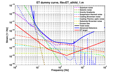 Fundamental noise contributions to the sensitivity of a potential advanced detector (blue solid line). The solid red line is an approximation of the ET design target (blue line from Figure