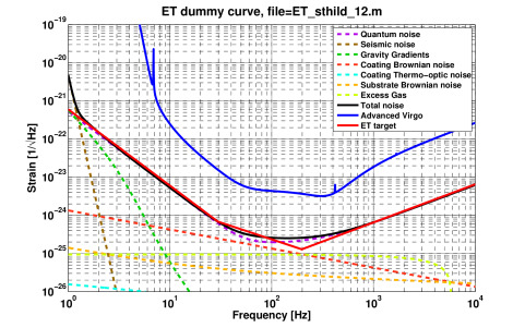 Result from the analysis presented in this document. With the changes suggested above we can roughly achieve (black solid line) the ET design target (red solid line) only using conventional technology. However, in the end it should be possible to further increase the peak sensitivity by simultaneously improving shot noise, coating Brownian noise and residual gas pressure.
