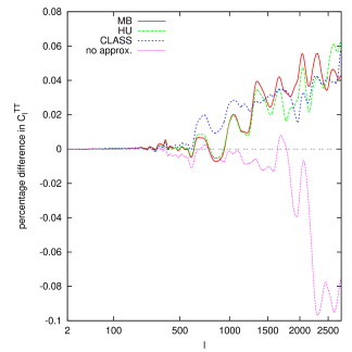 Power spectra (for temperature CMB anisotropies and for matter) obtained with various implementations of the UFA, compared to those obtained in a reference run. In the four cases displayed here, we use