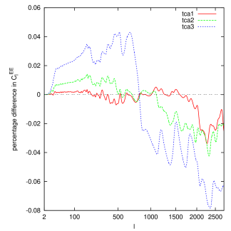 Impact of precision parameters governing the TCA switching time, for temperature (left) and E-polarisation (right). We show the power spectrum of the three settings